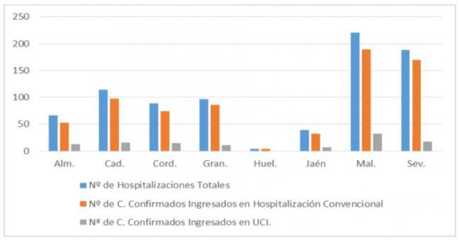 55 contagios por #COVID19 en Almería, y no hay fallecidos ni más hospitalizados