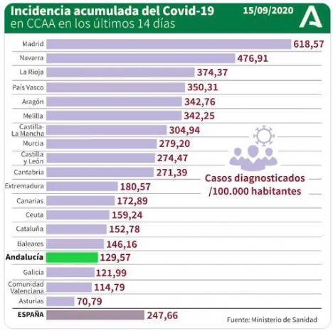 125 positivos por #COVID19 en Almería y otro fallecido