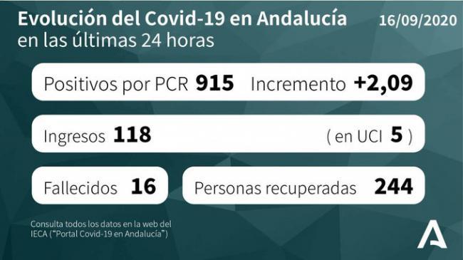 Un fallecido, 49 contagios y 129 curaciones de #COVID19 en Almería