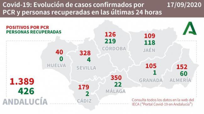 #COVID19: 4 muertos, 2 nuevos brotes y 152 contagios en Almería