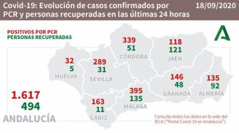 3 fallecidos por #COVID19 en Almería con 135 contagios pero se reducen los hospitalizados