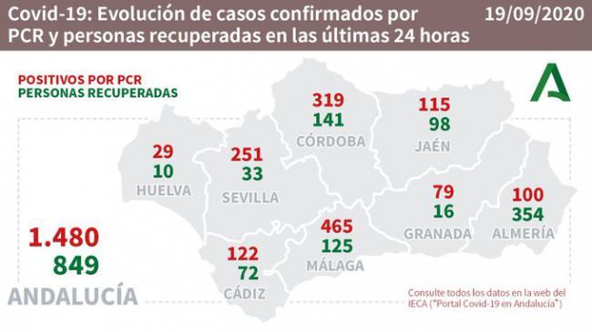 354 curados y 2 fallecidos es el balance del #COVID19 en Almería