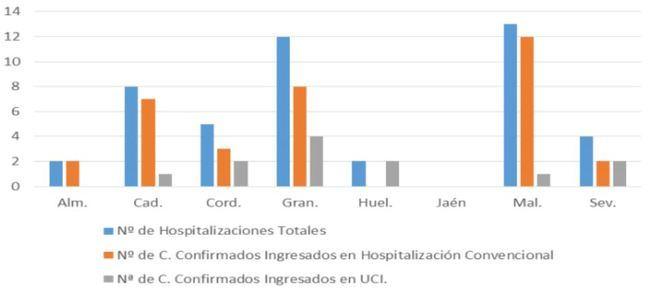 Un nuevo contagio de #COVID19 en Almería que solo mantiene dos hospitalizados