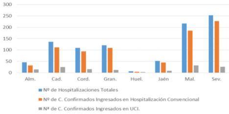 En Almería se cuenta otro fallecido y 90 contagios por #COVID19 aunque sigue bajando la presión hospitalaria