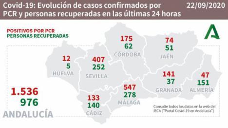 Un fallecido y 47 contagios por #COVID19 en Almería que suma 151 curados