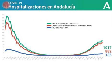 Almería mejora con 107 curaciones y 90 contagios de #COVID19