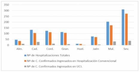 Los contagios de #COVID19 vuelven a superar los 100 en Almería y hay otro fallecido