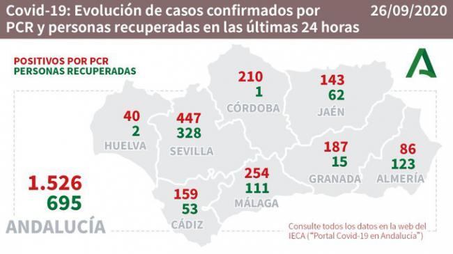 Almería suma otros dos fallecidos por #COVID19 pero registra 123 curados y 89 contagios