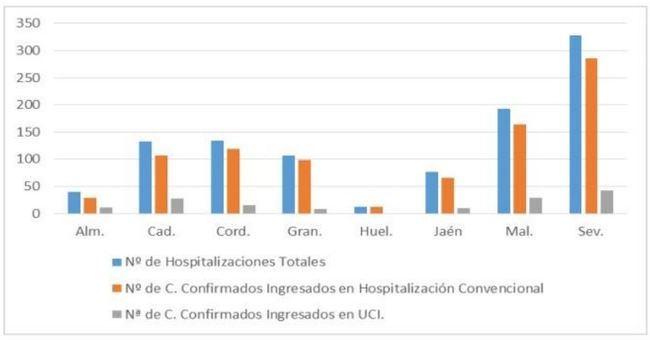115 positivos por #COVID19 en Almería mientras sigue bajando la presión hospitalaria