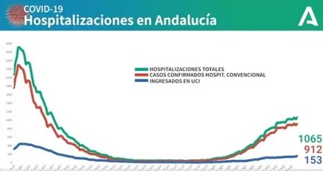 188 curaciones de #COVID19 en Almería y 77 contagios