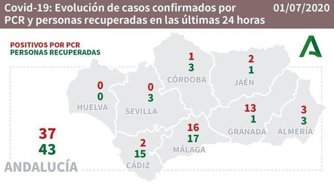 Tres contagios y una hospitalización en UCI por #COVID19 en Almería