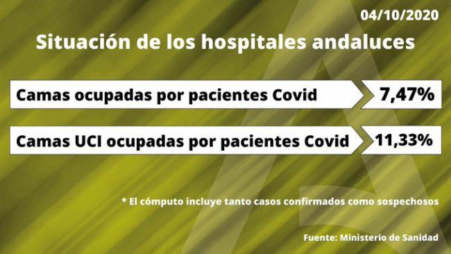 184 curaciones frente a 66 contagios por #COVID19 en Almería