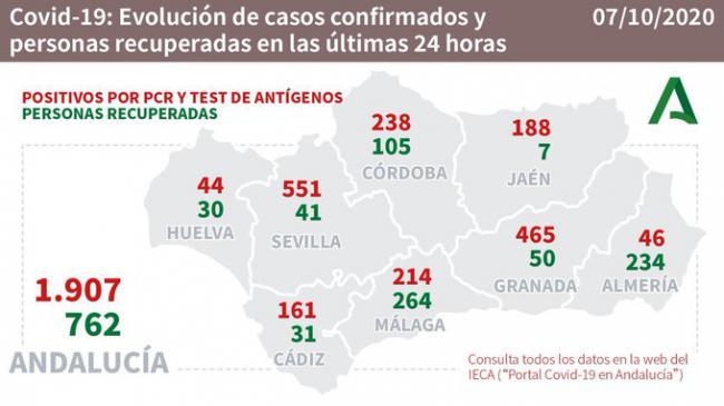 234 almerienses curados de #COVID19 en una jornada con 46 contagios y sin fallecidos