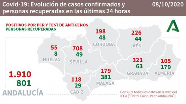 Almería registra 105 nuevos contagios de #COVID19 y 179 curaciones