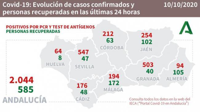 94 positivos y 105 altas por #COVID19 en Almería y sigue bajando la presión hospitalaria