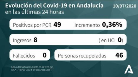 7 nuevos positivos por #COVID19 en Almería la colocan como la segunda en nuevos casos