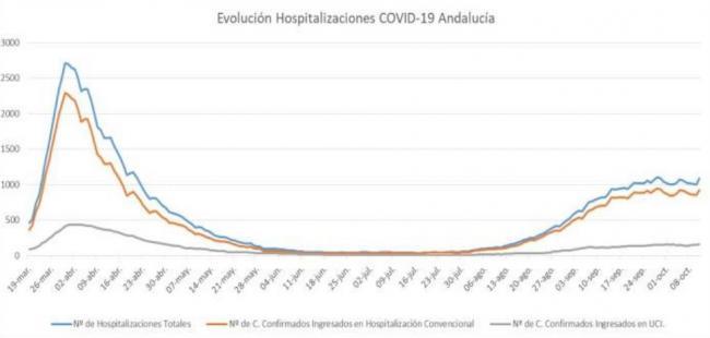 Almería registra otro fallecido por #COVID19 y 58 contagios