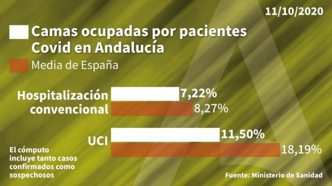 Solo Huelva tiene menos hospitalizados por #COVID19 que Almería