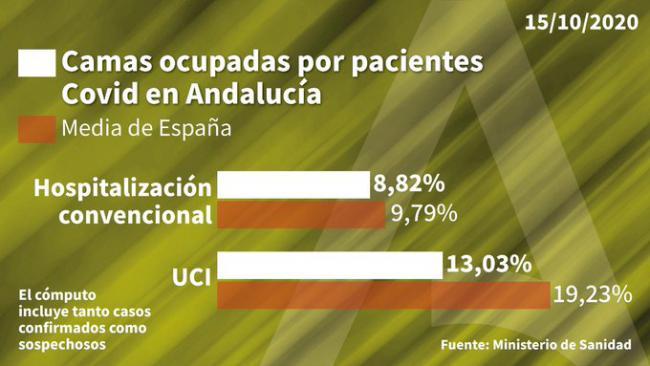 112 contagios y 80 curaciones de #COVID19 en Almería sin más fallecidos
