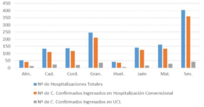 2 fallecidos por #COVID19 en Almería y 25 casos en el brote de Huércal Overa