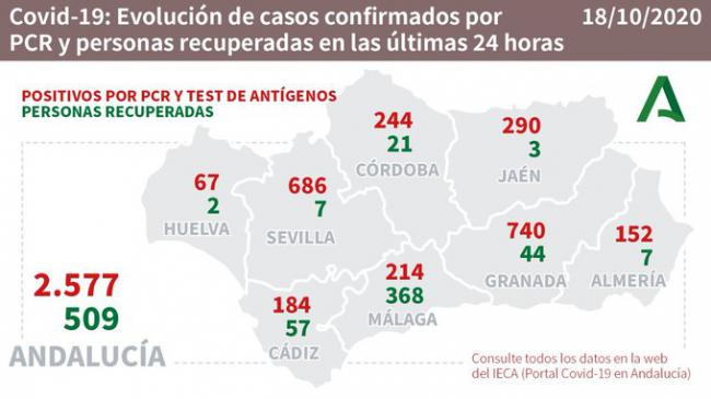 Solo 7 curaciones el mismo día que Almería alcanza 152 contagios por #COVID19