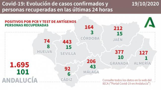 Solo un almeriense curado de #COVID19 en una jornada con 127 contagios y un fallecido
