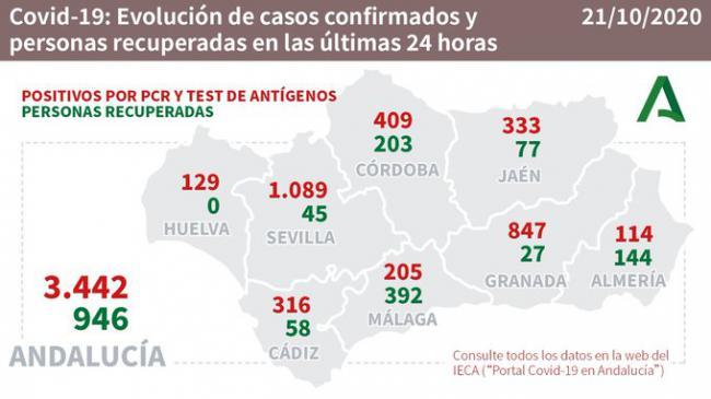 144 almerienses curados, 114 contagiados y 2 fallecidos por #COVID19 en Almería