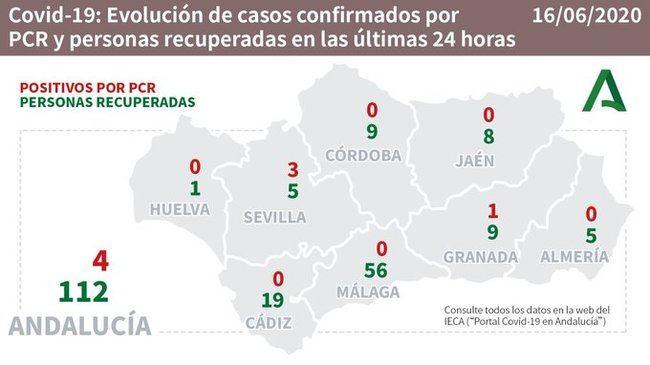 Almería solo tiene 4 hospitalizados por #COVID19