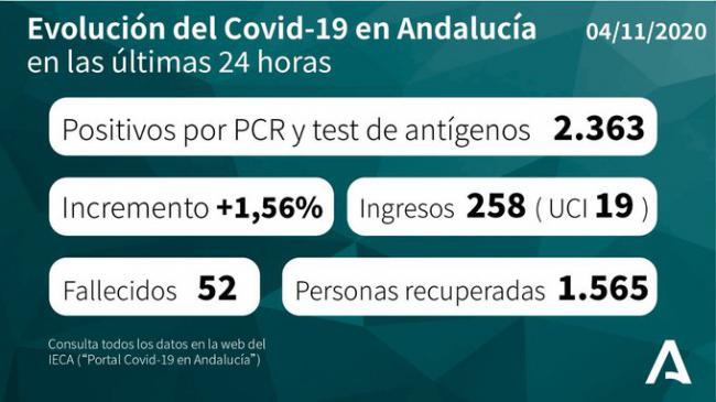 En Almería están ocupadas el 8% de las camas de #COVID19