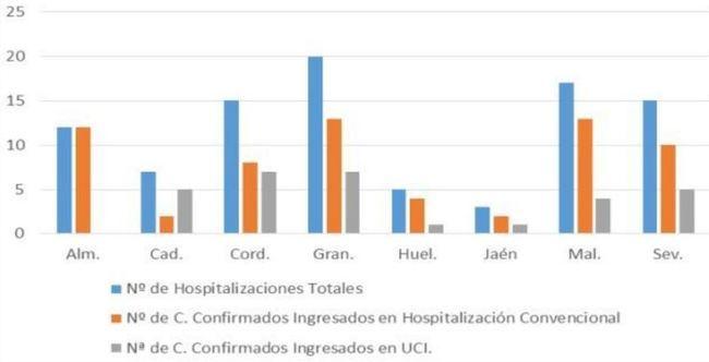 Almería suma 4 contagios #COVID19 pero las UCI y los fallecidos siguen sin cambios