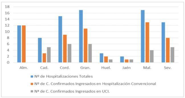 Almería solo registra curados por #COVID19
