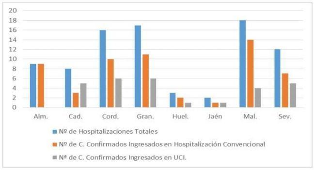 Almería es la segunda provincia de Andalucía en la que más contagios de #COVID19 se han registrado