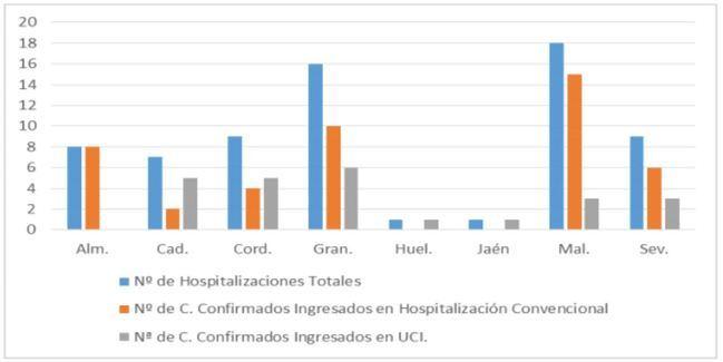 Sólo Almería tiene ingresos (1) por #COVID19 y es la segunda que menos curados suma en el último día
