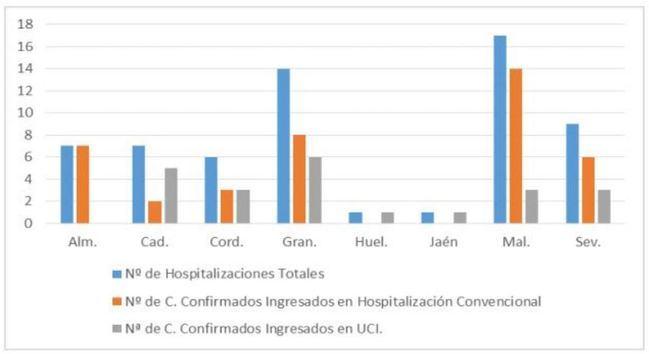 Solo un contagio en Almería por #COVID19 y cuatro curaciones