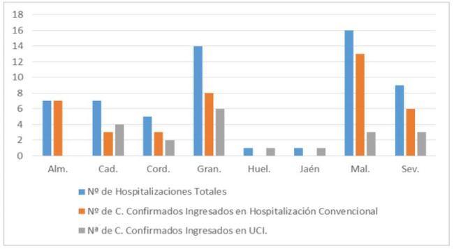 Almería registra 7 hospitalizaciones por #COVID19