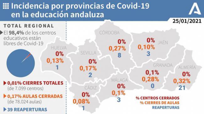 El 0,32% de las aulas de Almería están cerradas por covid-19