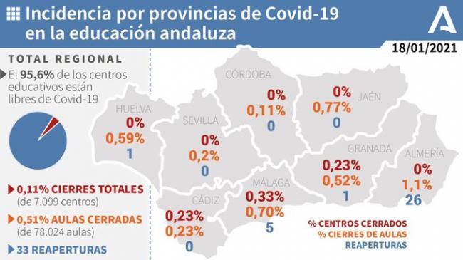 Solo el 1,1% de las aulas escolares de Almería están cerradas por #COVID19