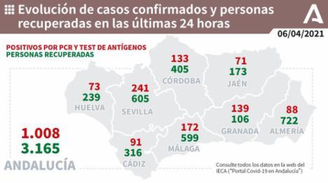 6 fallecidos y 88 contagios de covid-19 en Almería