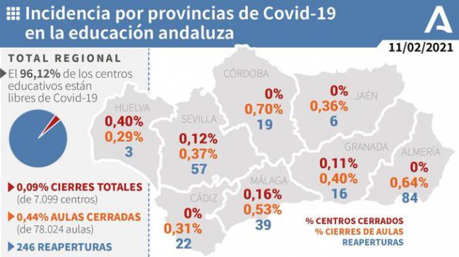 Solo el 0,64% de las aulas de Almería están afectadas por covid-19