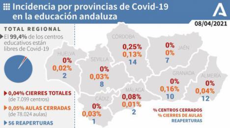 El cierre de aulas por covid-19 en Almería es del 0,04%