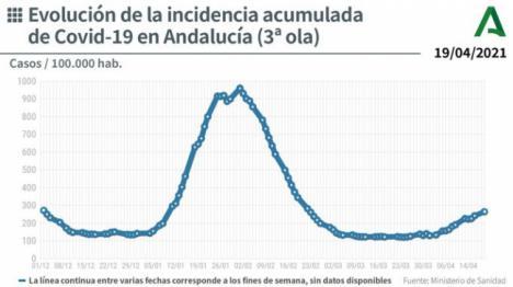 7 fallecidos y 186 contagios de covid-19 en Almería