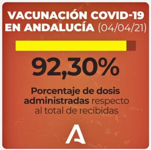 La Junta pone más del 92% de las vacunas y el PSOE pregunta qué hace para evitar otra ola