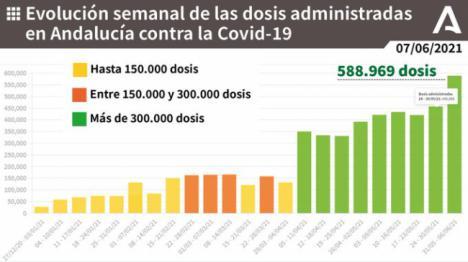 Entre vacunados y curados ya son más de 200.000 los almerienses inmunizados ante el covid-19