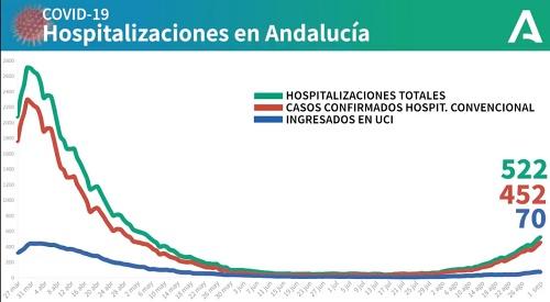 Almería ya es la segunda de Andalucía en casos de #COVID19 acumulados