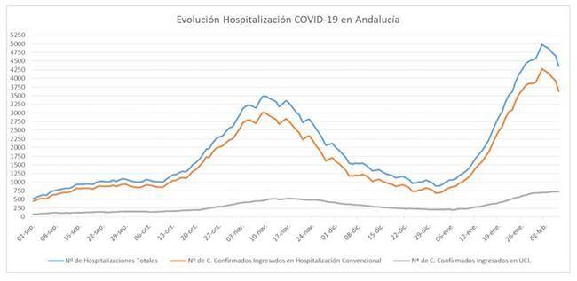 435 contagios en Almería y 6 fallecidos por covid-19