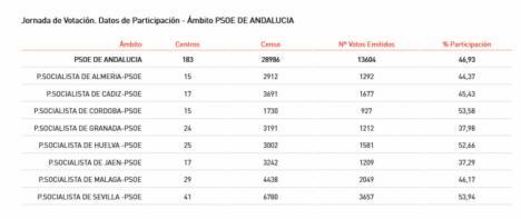 Más del 44% de los socialistas almerienses ya habian votado antes de las 14.00 horas