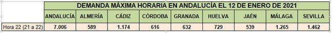 Almería es la segunda de Andalucía en consumo eléctrico por la ola de frío