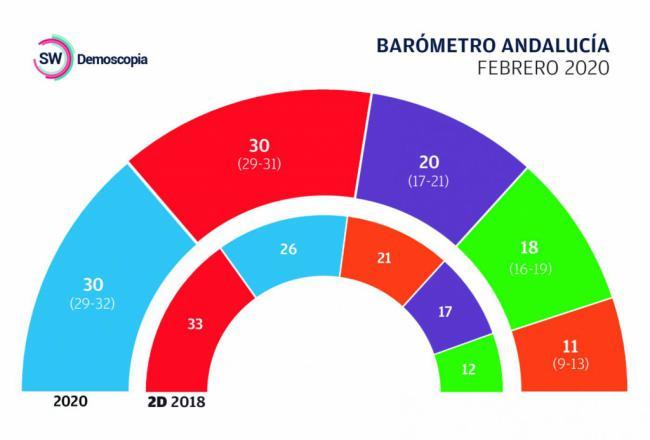 Según Demoscopia el gobierno de Andalucía sería decidido por Ciudadanos