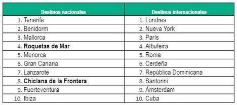 Roquetas es el cuarto destino turístico preferido en España