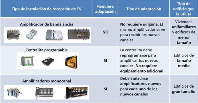 Cambio de frecuencias de la TDT en septiembre en Almería